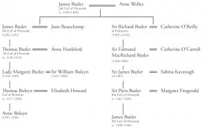 boleyn_butler_genealogy